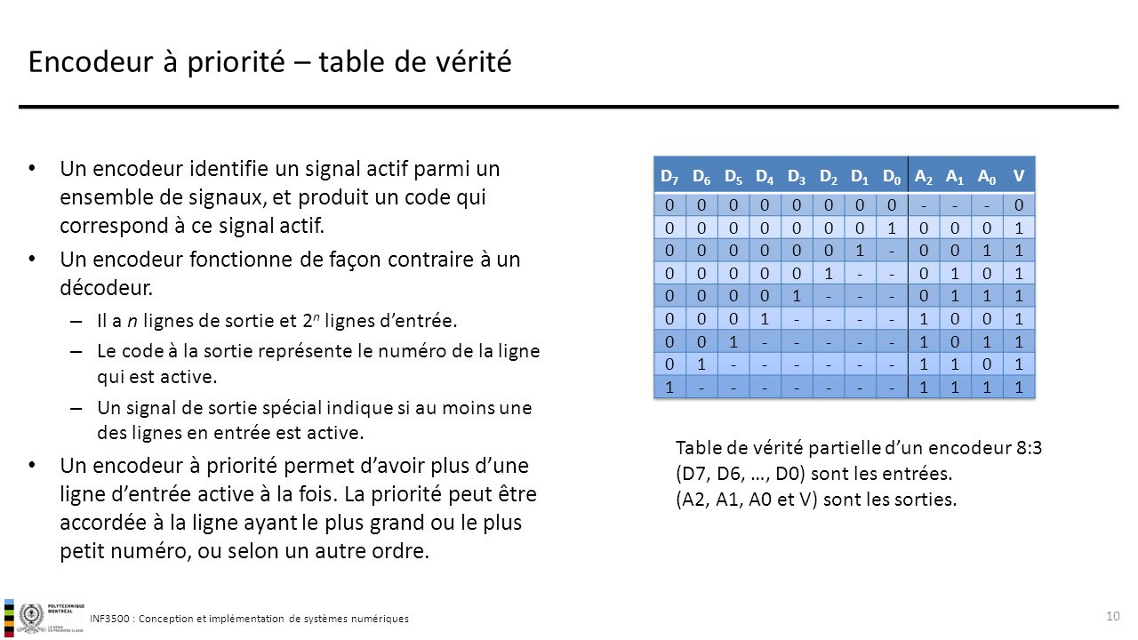 D codeurs et encodeurs sujets de ce th me ppt video - Table de verite multiplexeur 2 vers 1 ...