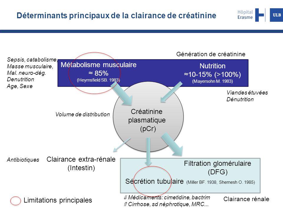 Déterminants principaux de la clairance de créatinine