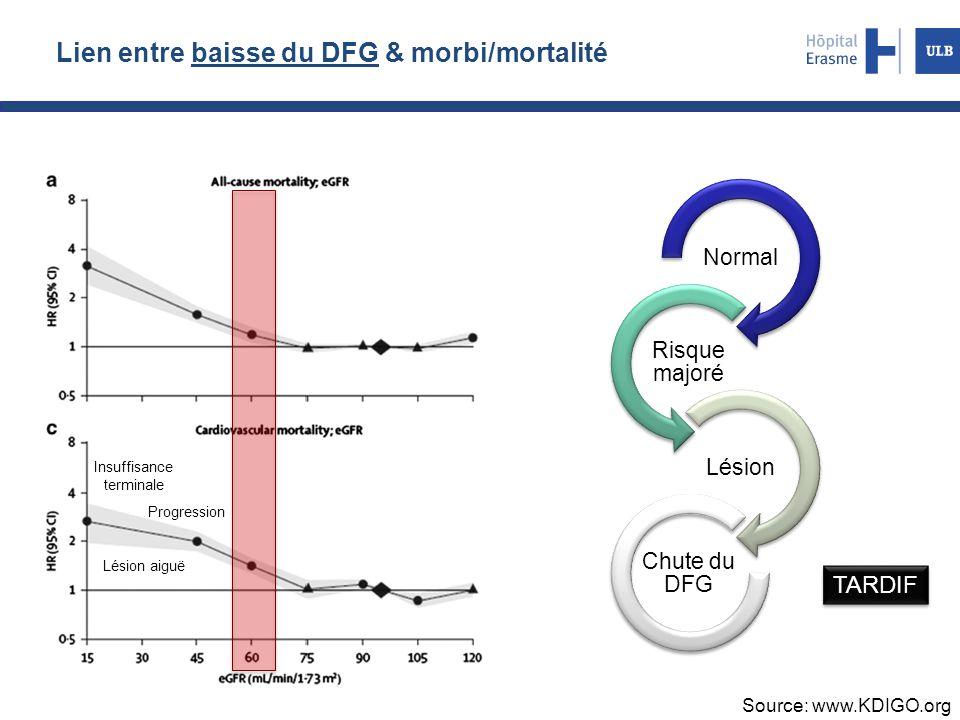 Lien entre baisse du DFG & morbi/mortalité