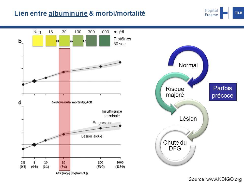 Lien entre albuminurie & morbi/mortalité