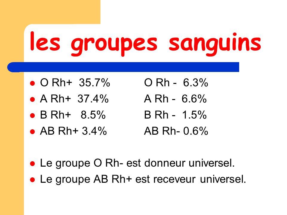 les groupes sanguins O Rh+ 35.7% O Rh - 6.3% A Rh+ 37.4% A Rh - 6.6%