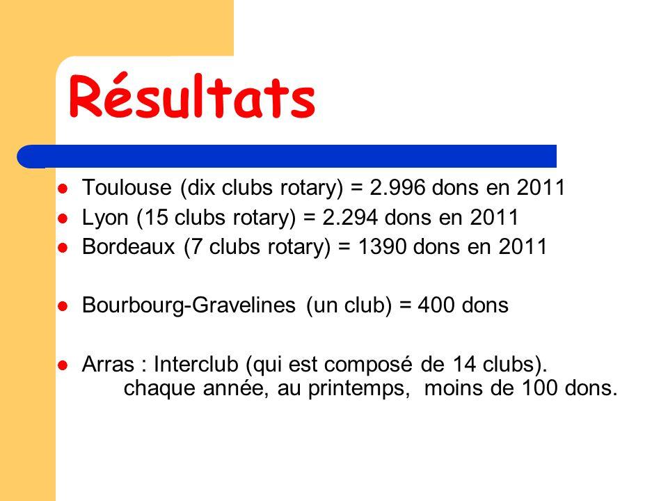 Résultats Toulouse (dix clubs rotary) = 2.996 dons en 2011