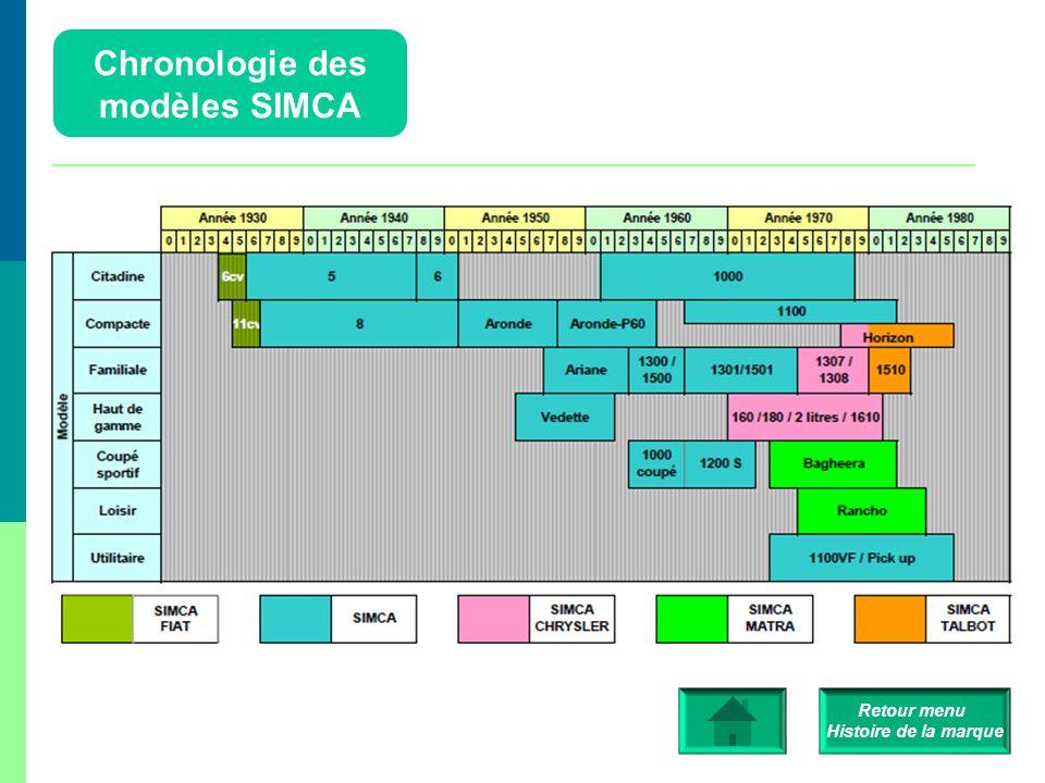 Chronologie des modèles SIMCA