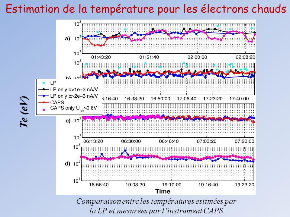 Estimation de la température pour les électrons chauds
