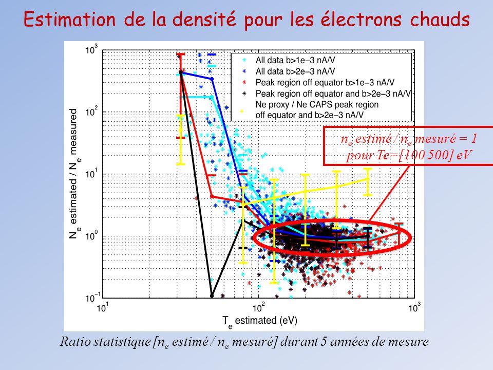 Estimation de la densité pour les électrons chauds