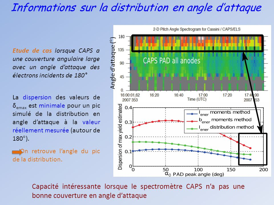 Informations sur la distribution en angle d'attaque