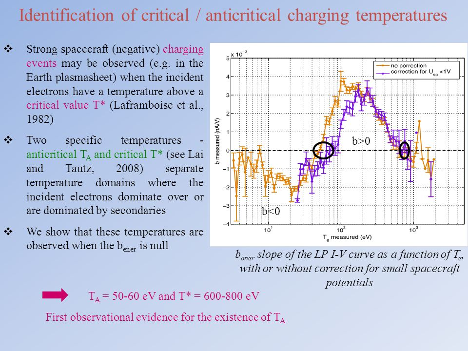 Identification of critical / anticritical charging temperatures