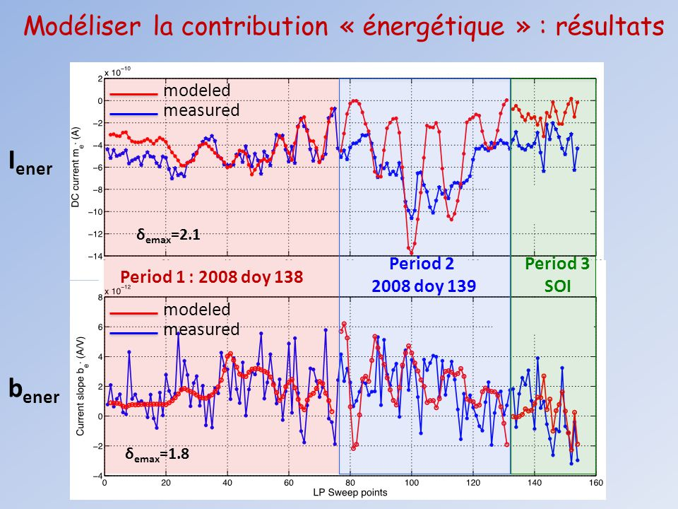 Modéliser la contribution « énergétique » : résultats