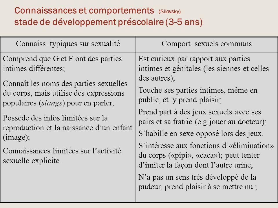 Connaissances et comportements (Silovsky) stade de développement préscolaire (3-5 ans)