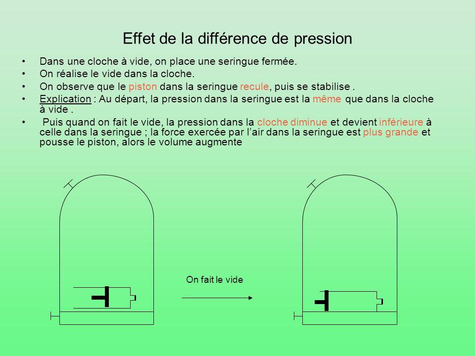 Effet de la différence de pression