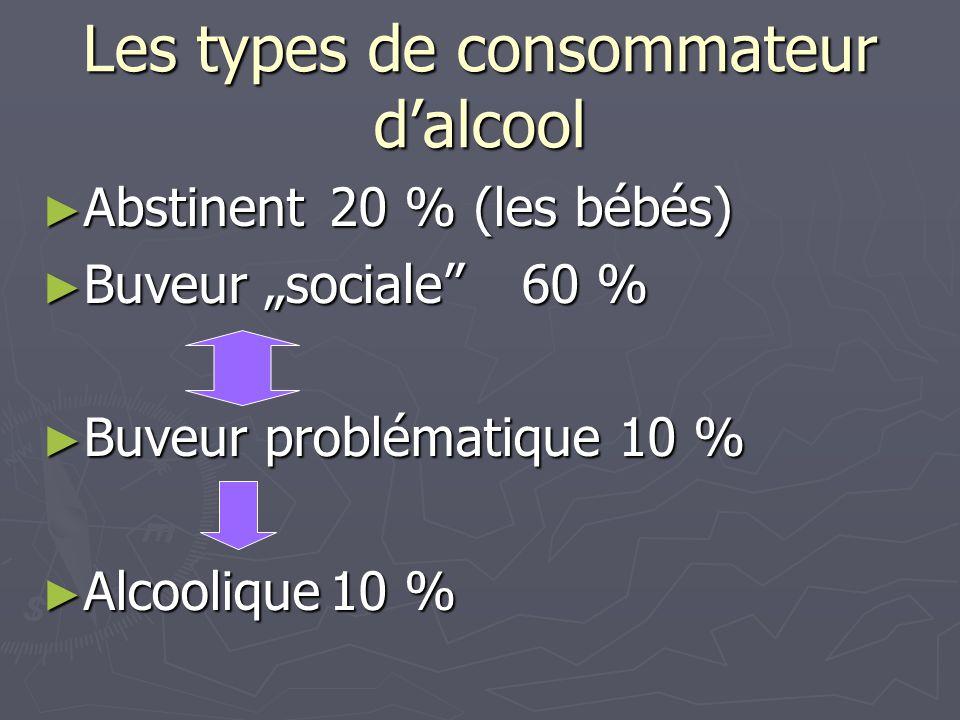 Les types de consommateur d'alcool