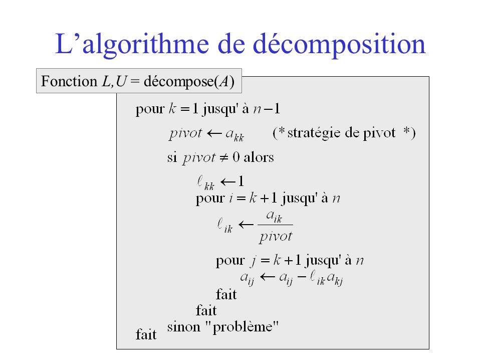 L'algorithme de décomposition