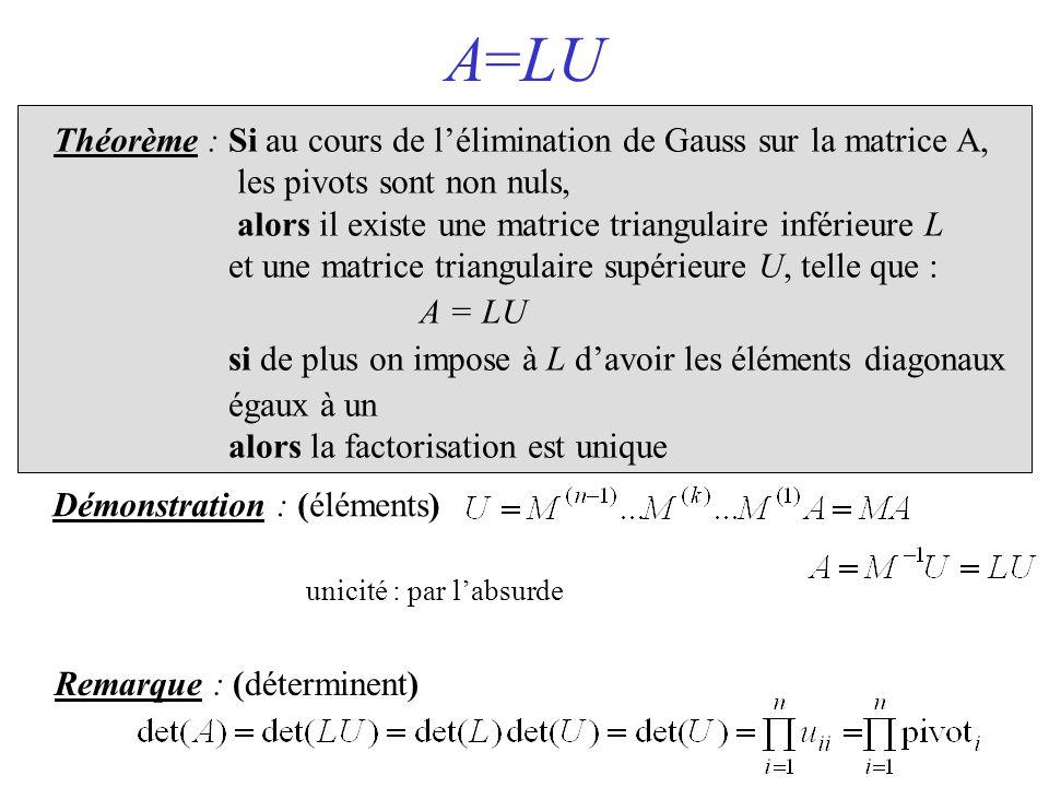 A=LU Théorème : Si au cours de l'élimination de Gauss sur la matrice A, les pivots sont non nuls,