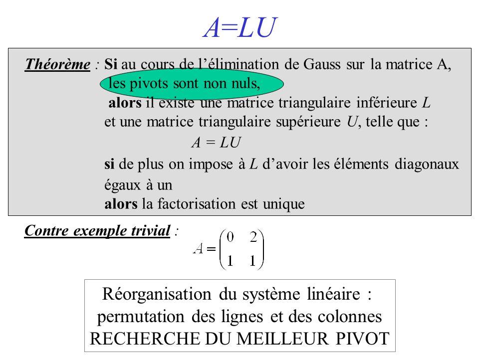 A=LU Réorganisation du système linéaire :