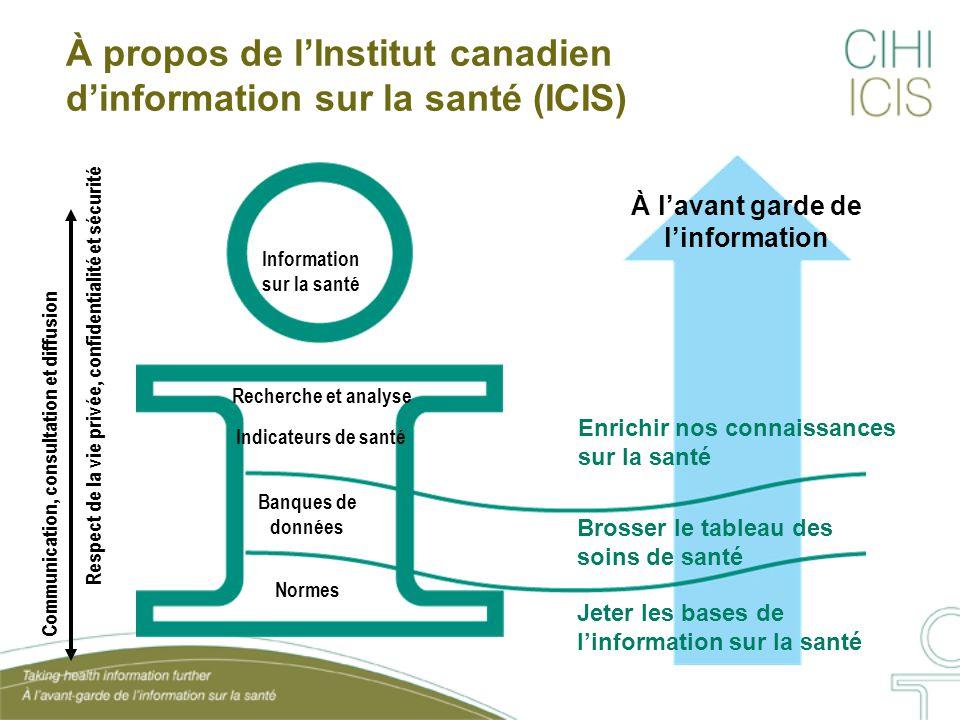 À propos de l'Institut canadien d'information sur la santé (ICIS)