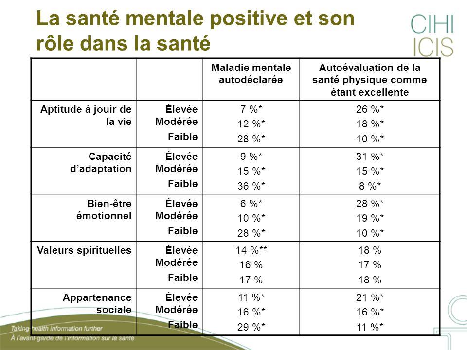 La santé mentale positive et son rôle dans la santé