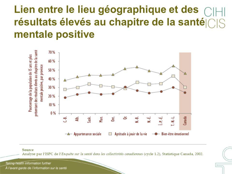 Lien entre le lieu géographique et des résultats élevés au chapitre de la santé mentale positive