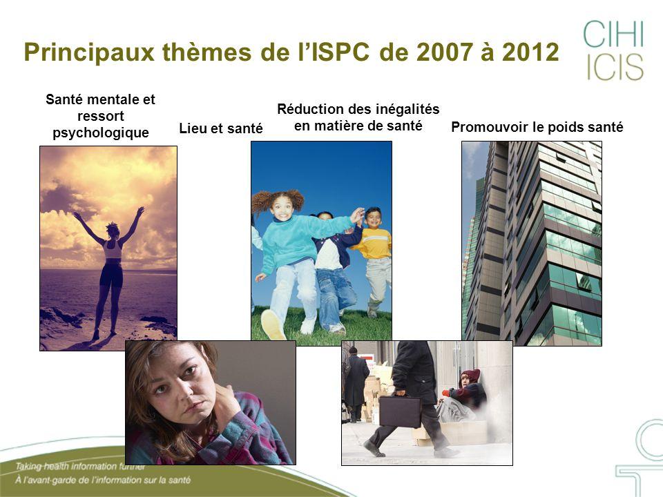 Principaux thèmes de l'ISPC de 2007 à 2012