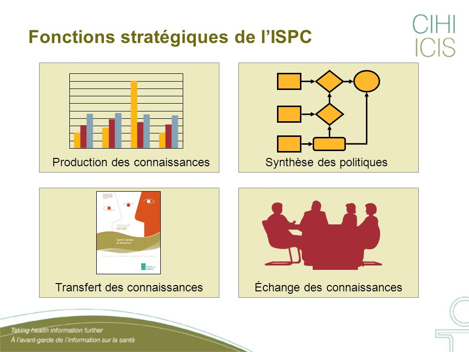 Fonctions stratégiques de l'ISPC