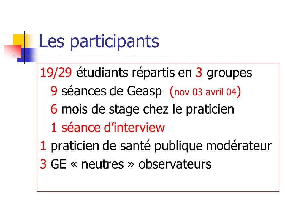 Les participants 19/29 étudiants répartis en 3 groupes