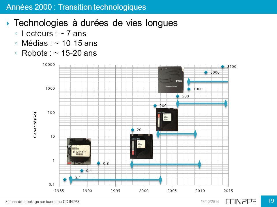 Technologies à durées de vies longues