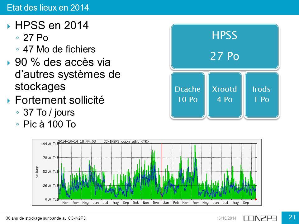 Etat des lieux en 2014 HPSS en 2014. 27 Po. 47 Mo de fichiers. 90 % des accès via d'autres systèmes de stockages.