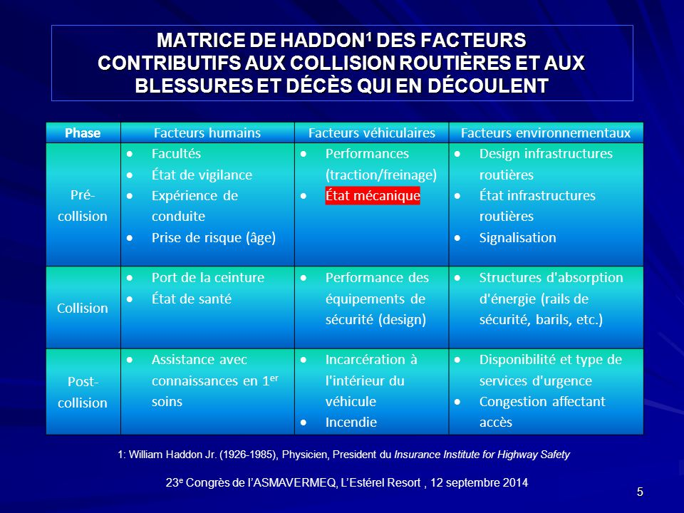 Matrice de haddon1 dES FACTEURS CONTRIBUTIFS AUX COLLISION ROUTIÈRES et aux blessures et décès qui en découlent