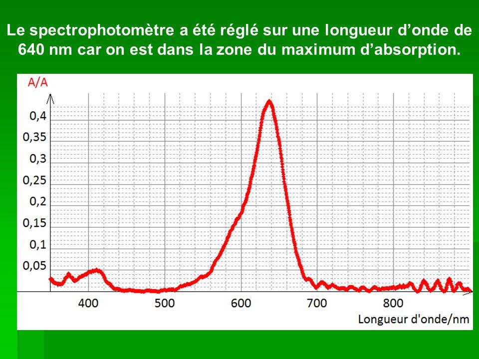 Le spectrophotomètre a été réglé sur une longueur d'onde de 640 nm car on est dans la zone du maximum d'absorption.