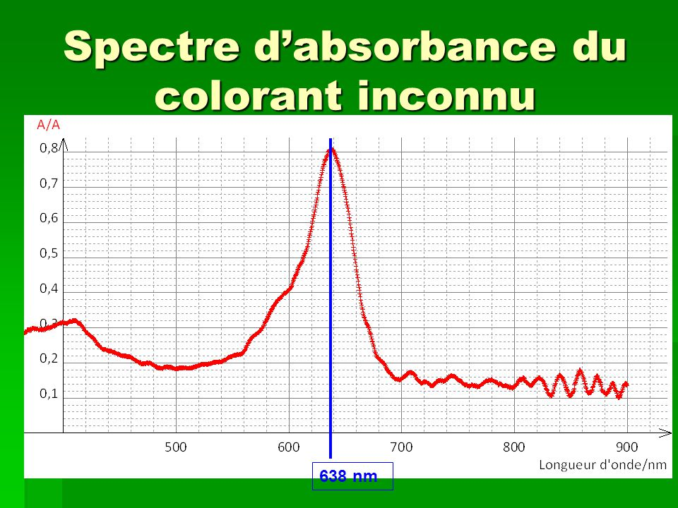 Spectre d'absorbance du colorant inconnu
