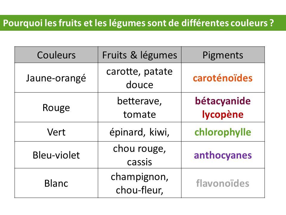 Pourquoi les fruits et les légumes sont de différentes couleurs