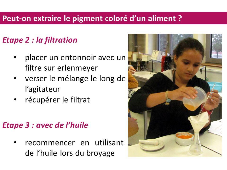 Peut-on extraire le pigment coloré d'un aliment