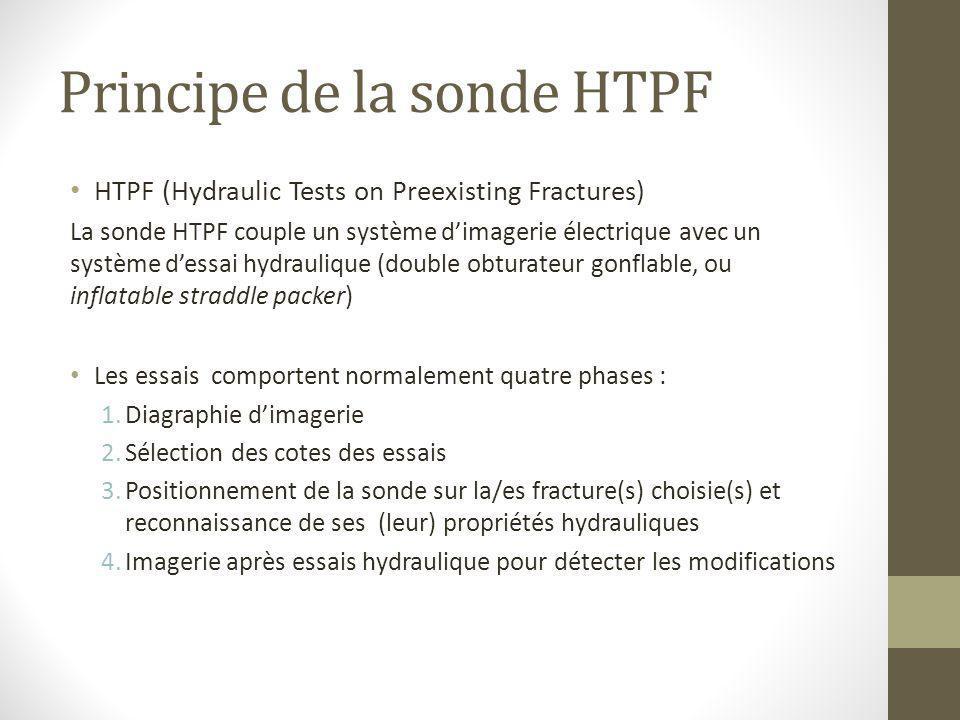 Principe de la sonde HTPF