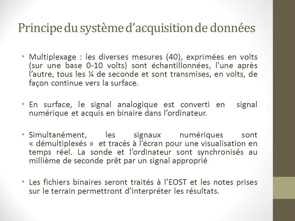 Principe du système d'acquisition de données