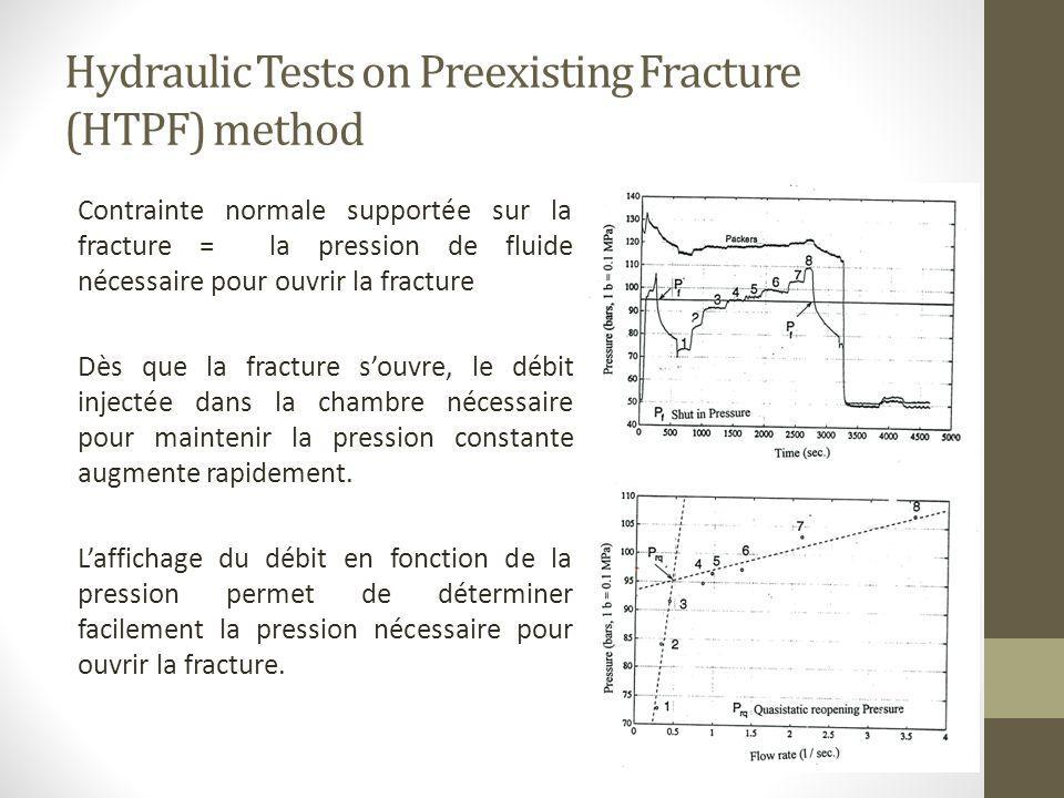 Hydraulic Tests on Preexisting Fracture (HTPF) method