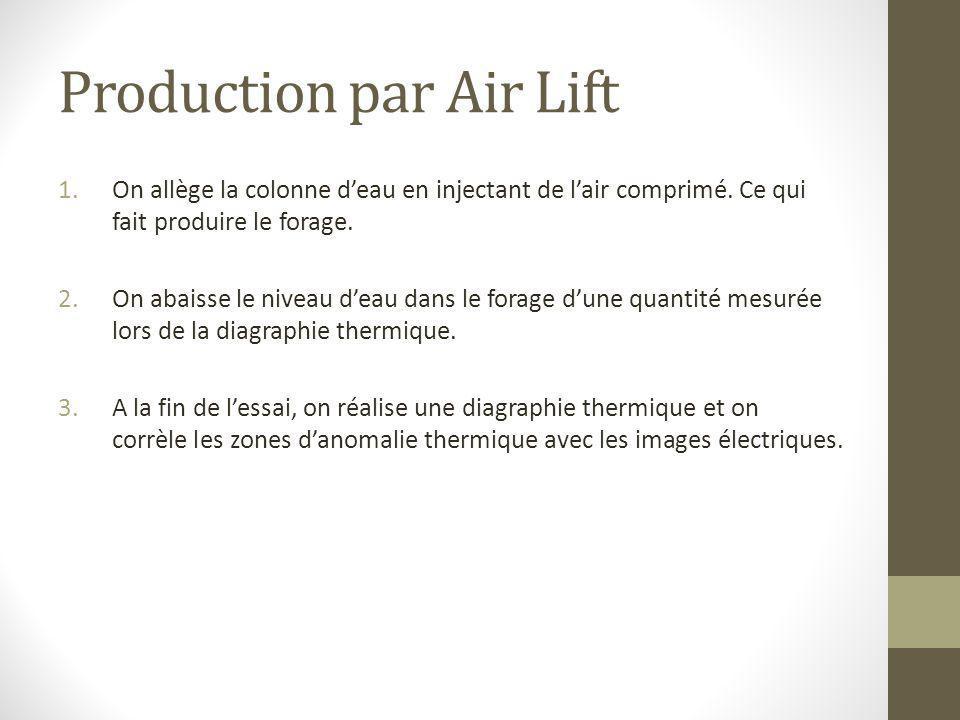 Production par Air Lift