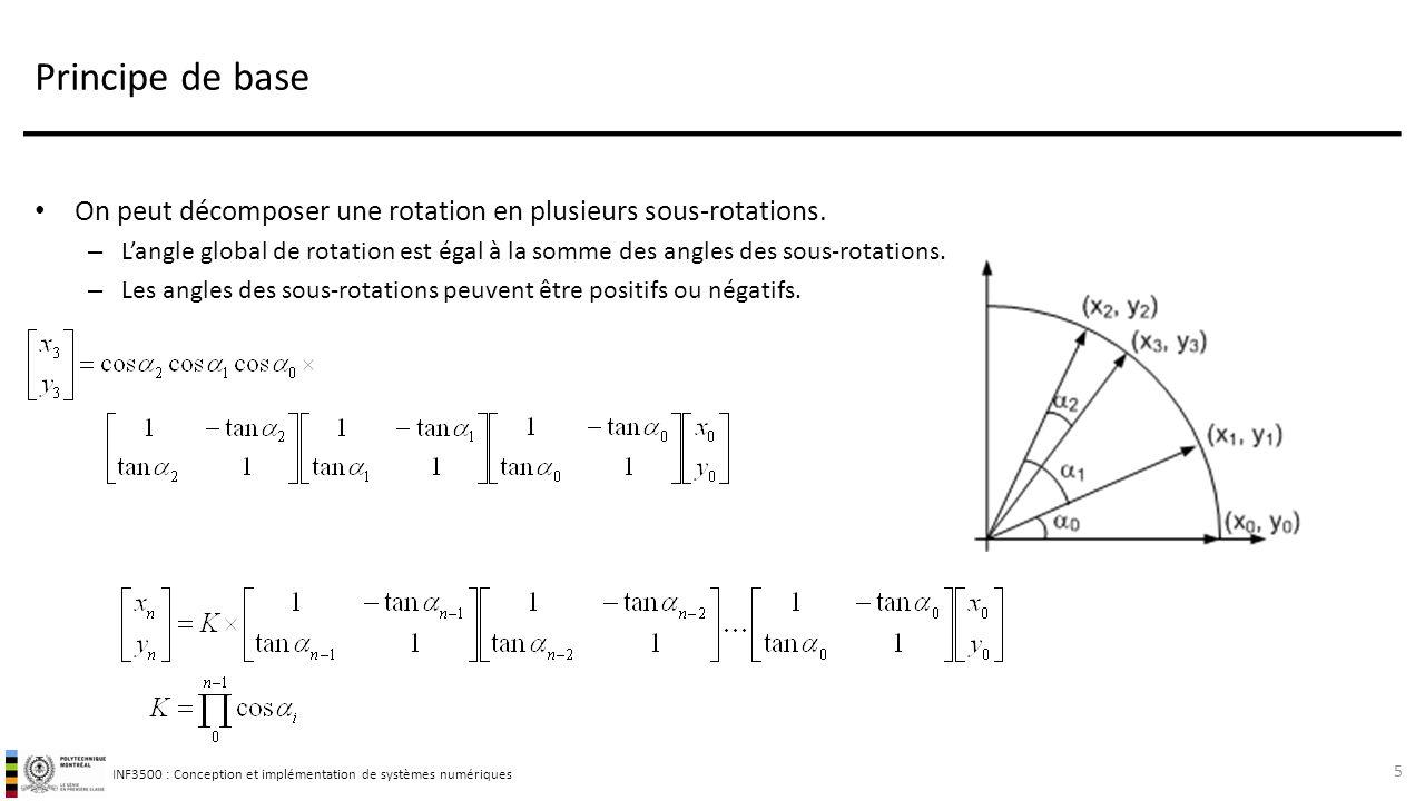 Principe de base On peut décomposer une rotation en plusieurs sous-rotations.