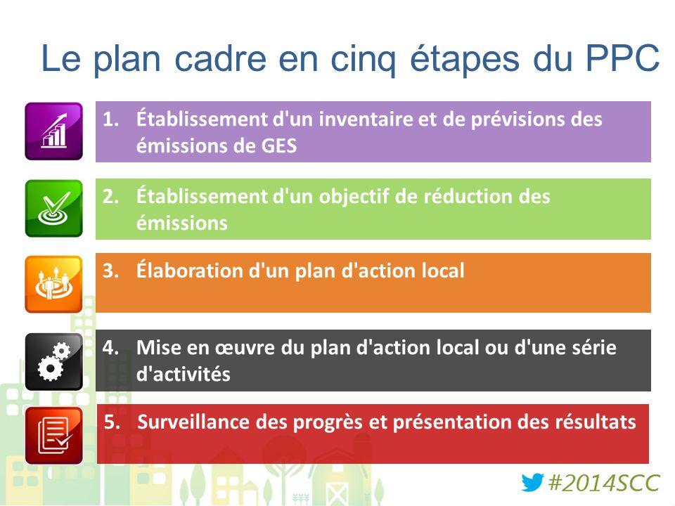 Le plan cadre en cinq étapes du PPC