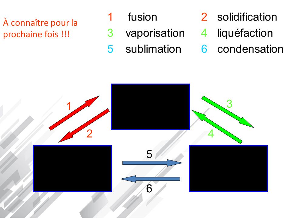1 fusion 2 solidification 3 vaporisation 4 liquéfaction 5 sublimation