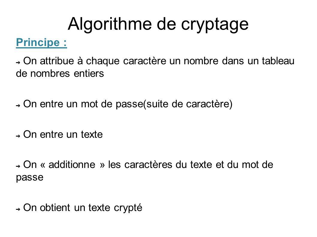 Algorithme de cryptage
