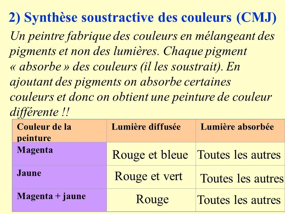 2) Synthèse soustractive des couleurs (CMJ)