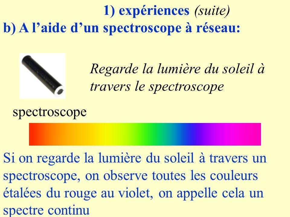 1) expériences (suite) b) A l'aide d'un spectroscope à réseau: Regarde la lumière du soleil à travers le spectroscope.