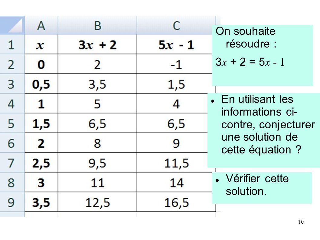 On souhaite résoudre : 3x + 2 = 5x - 1. En utilisant les informations ci- contre, conjecturer une solution de cette équation