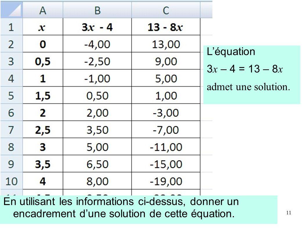 L'équation 3x – 4 = 13 – 8x. admet une solution.