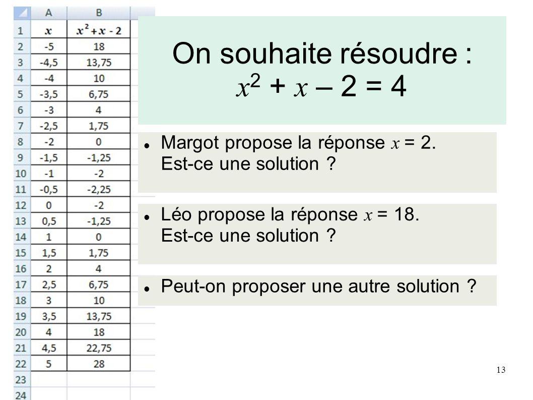 On souhaite résoudre : x2 + x – 2 = 4