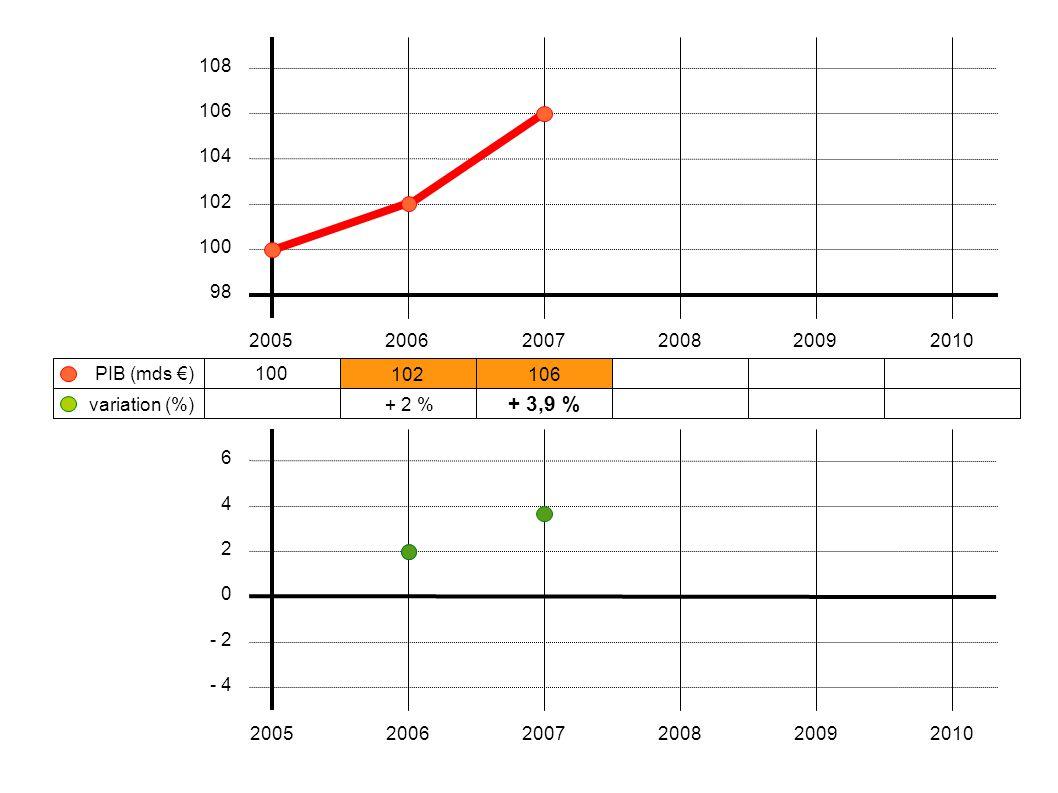108 106. 104. 102. 100. 98. 2005. 2006. 2007. 2008. 2009. 2010. PIB (mds €) 100. 102. 106.