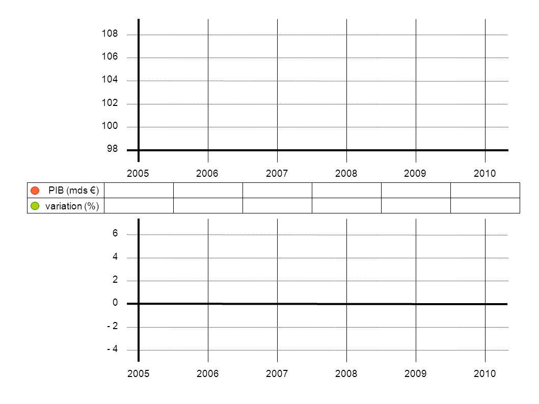 108 106. 104. 102. 100. 98. 2005. 2006. 2007. 2008. 2009. 2010. PIB (mds €) variation (%)