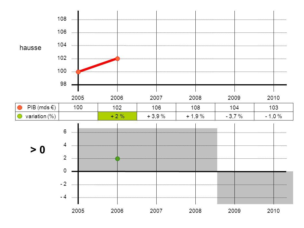 108 106. hausse. 104. 102. 100. 98. 2005. 2006. 2007. 2008. 2009. 2010. PIB (mds €) 100.