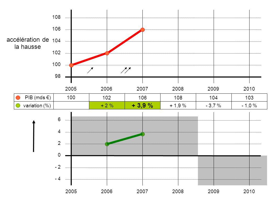 accélération de la hausse