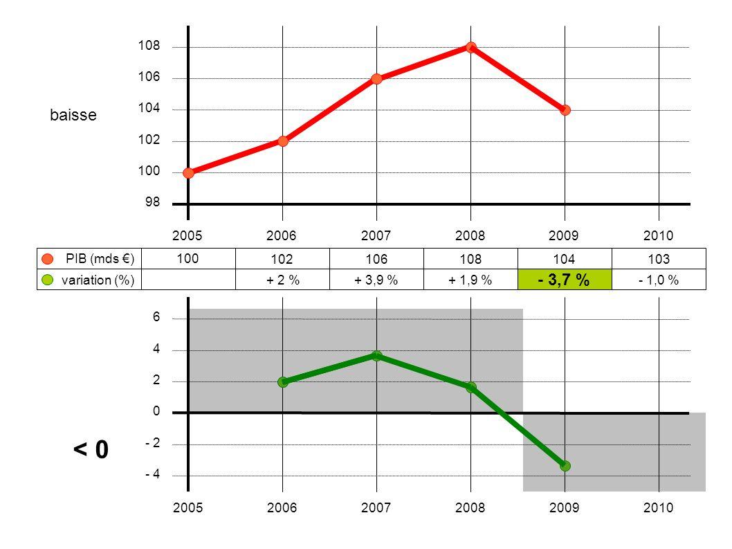 108 106. baisse. 104. 102. 100. 98. 2005. 2006. 2007. 2008. 2009. 2010. PIB (mds €) 100.