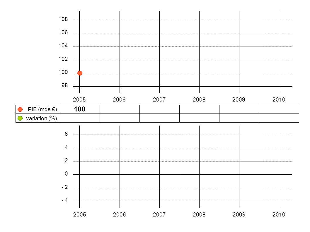 108 106. 104. 102. 100. 98. 2005. 2006. 2007. 2008. 2009. 2010. PIB (mds €) 100. variation (%)